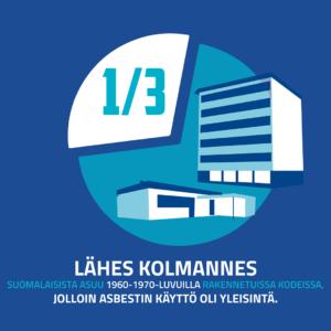 Asbesti-infograafi Raksystems - lähes kolmannes suomalaisista asuu 1960-1970-luvuilla rakennetuissa kodeissa, jolloin asbestin käyttö oli yleisintä.