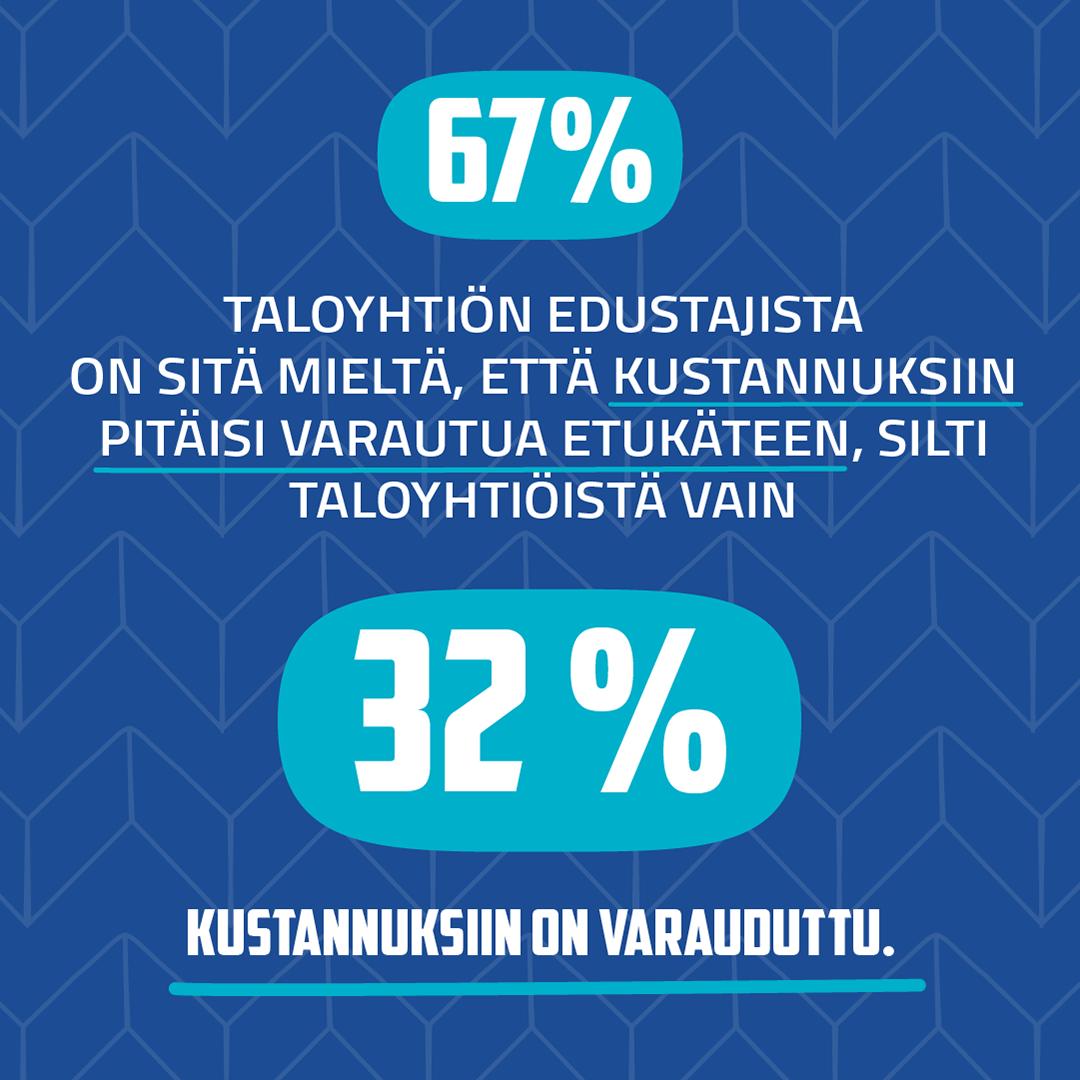 Taloyhtiön edustajista 67 % on sitä mieltä, että kustannuksiin pitäisi varautua etukäteen, silti vain 32 % tekee niin. Raksystems