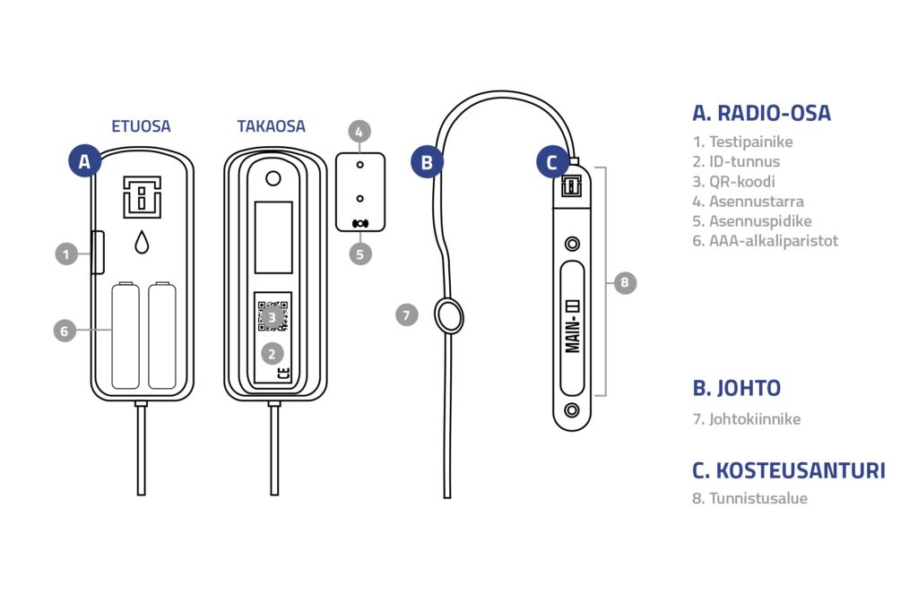 Vuotovahtiin kuuluu radio-osa, johtokiinnike ja kosteusanturi.