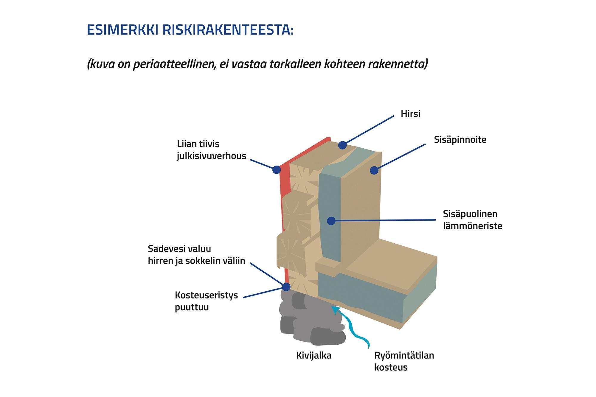 Periaatekuva hirsiseinän sisäpuolelta eristetystä rakenteesta