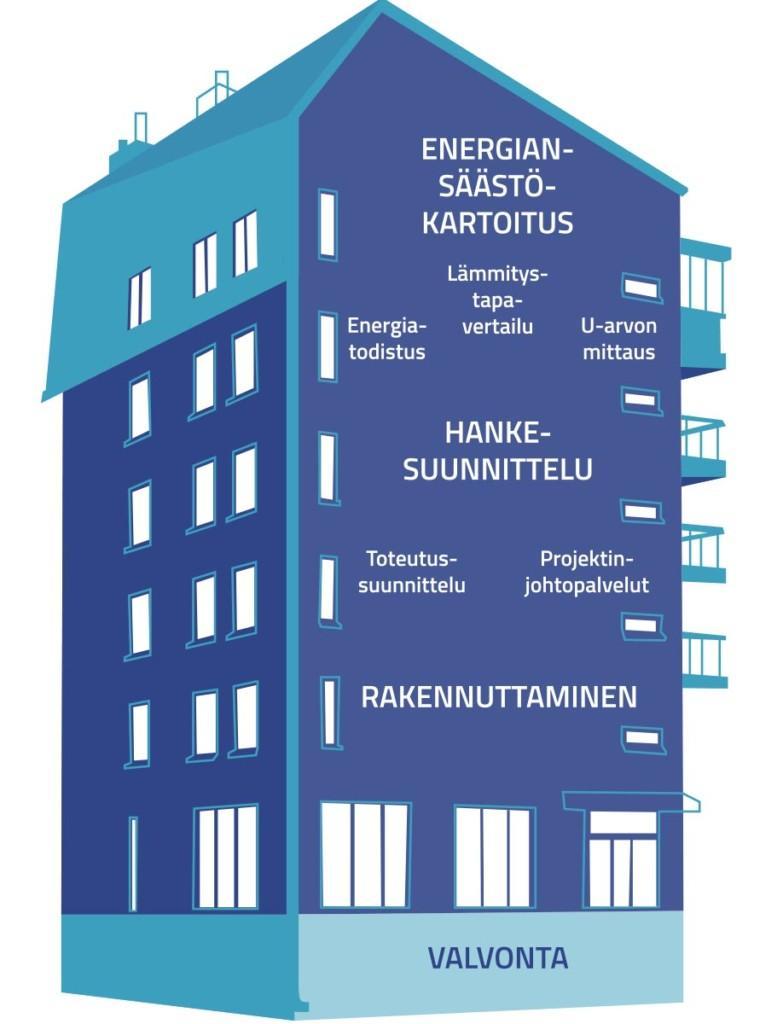 Raksystems Energiaketju